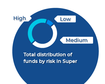 Total distribution of funds by risk in Super